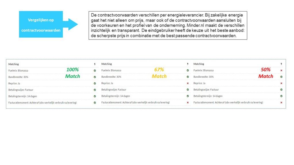 Vergelijk op contract voorkeuren - minder.nl