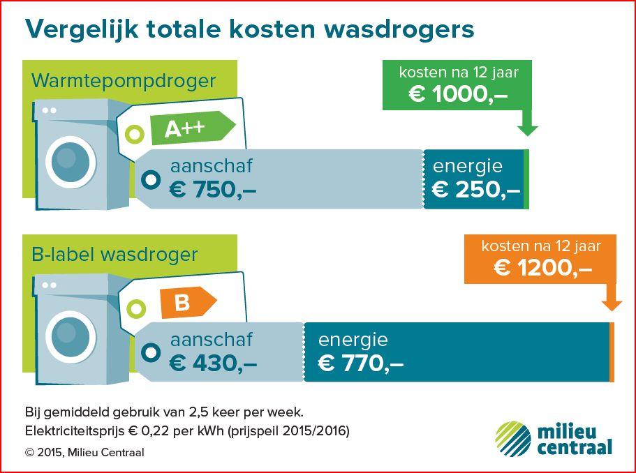 Infographic Zuinige wasdroger